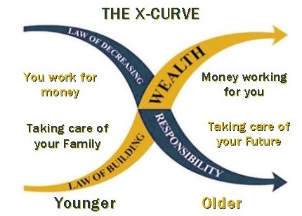 The X-Curve showing dependencies among age, wealth and responsibilities