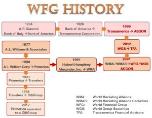 World Financial Group History