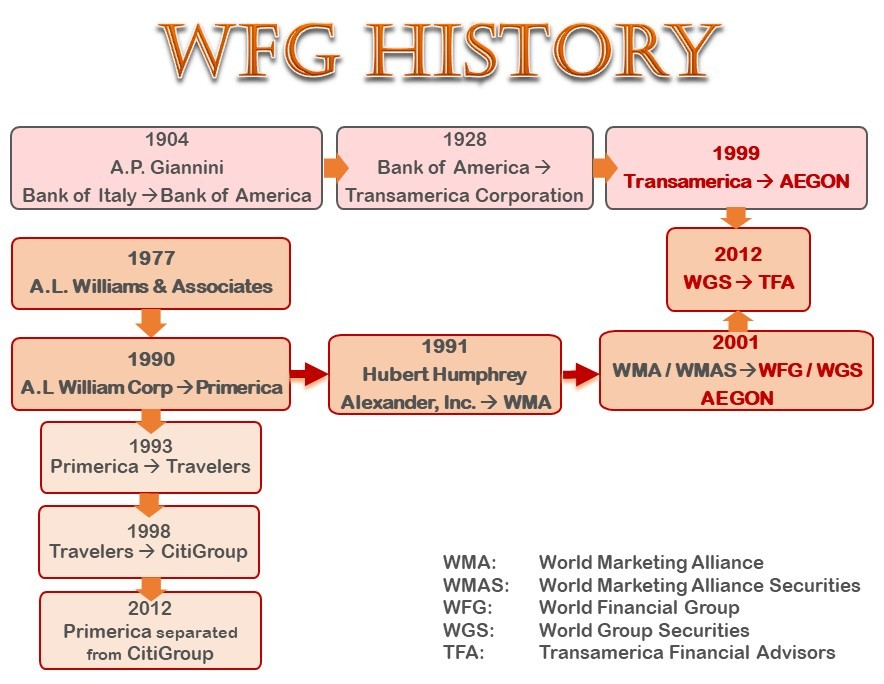 World Financial Group History