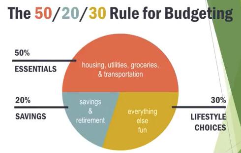 50-20-30 Budgeting Rule