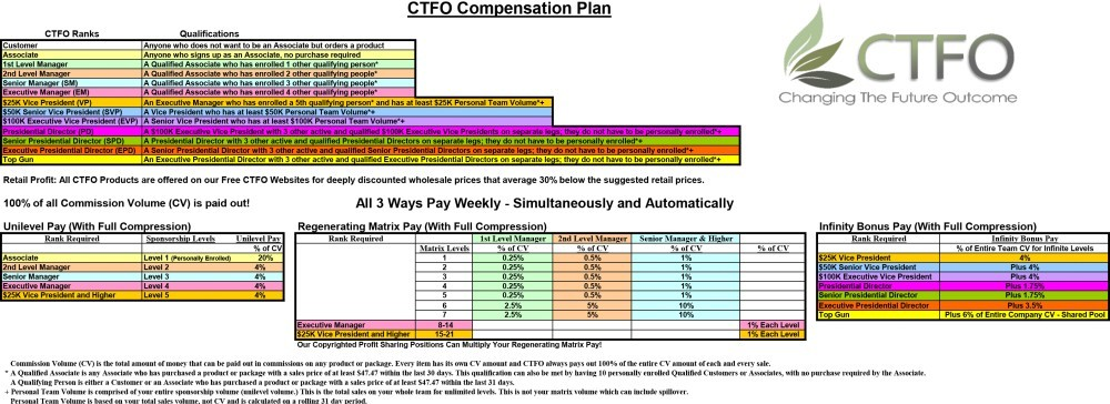 CTFO Compensation Plan Chart