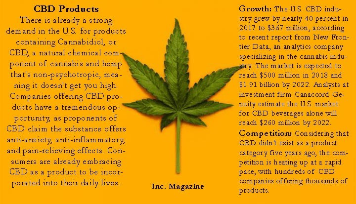 Inc. Magazine about the CBD Industry