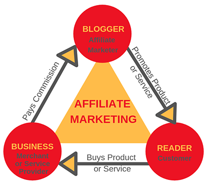 Affiliate Marketing diagram: Blogger/ Affiliate Marketer promotes products; Reader/ Customer buys products; Business/ Merchant pays commissions to the marketer