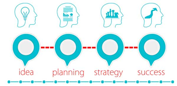 Idea, Planning, Strategy, Success