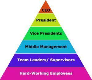 Corporate Pyramid