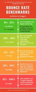 Bounce Rate Benchmarks Infographic