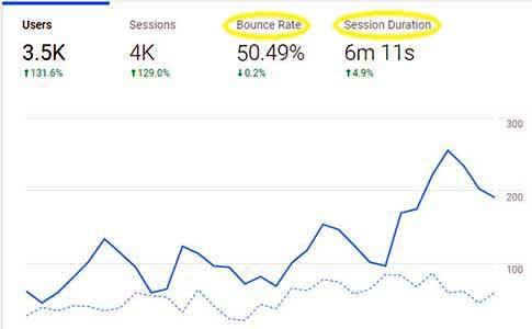 What is Bounce Rate in Google Analytics? [Effects on Website Rank in Google] -- The Screenshot from Google Analytics Home Page