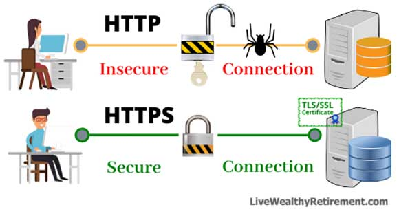 HTTP vs. HTTPS connection graphics.