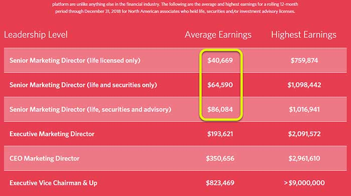 WFG Leadership Level Average Earnings: SMD, EMD, CEO, Executive Vice Chairmen