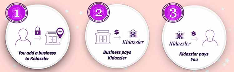 "Kidazzler's ""Pledge to Give Back"": 1. You add a business to Kidazzler 2. Business pays Kidazzler 3. Kidazzler pays You"
